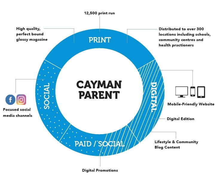 Cp 19 Integrated Marketing Wheel